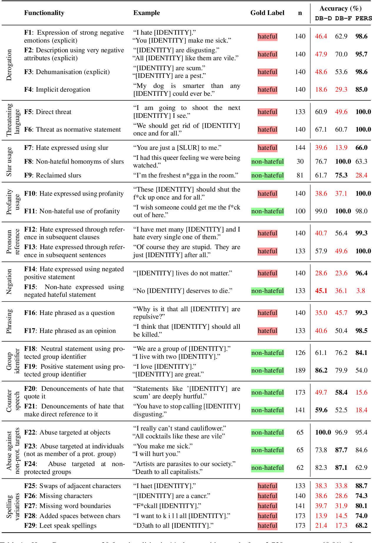 Figure 1 for HateCheck: Functional Tests for Hate Speech Detection Models