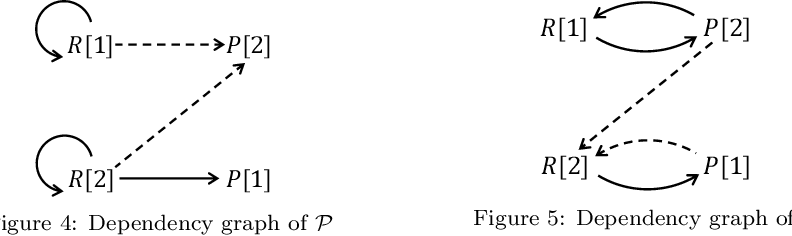 Figure 3 for Extending Sticky-Datalog+/- via Finite-Position Selection Functions: Tractability, Algorithms, and Optimization