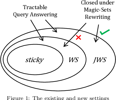 Figure 1 for Extending Sticky-Datalog+/- via Finite-Position Selection Functions: Tractability, Algorithms, and Optimization