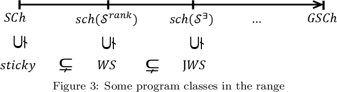 Figure 2 for Extending Sticky-Datalog+/- via Finite-Position Selection Functions: Tractability, Algorithms, and Optimization