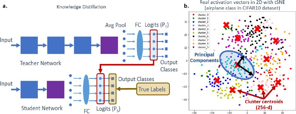 Figure 1 for Dream Distillation: A Data-Independent Model Compression Framework