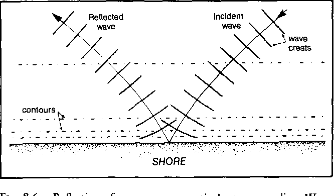 Figure 86 from chapter 8 shallow water waves semantic scholar reflection of waves at comparatively steep coastline waves are refracted slightly publicscrutiny Gallery