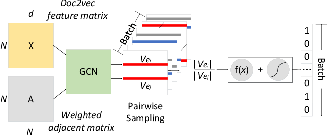 Figure 3 for Fine-grained Event Categorization with Heterogeneous Graph Convolutional Networks