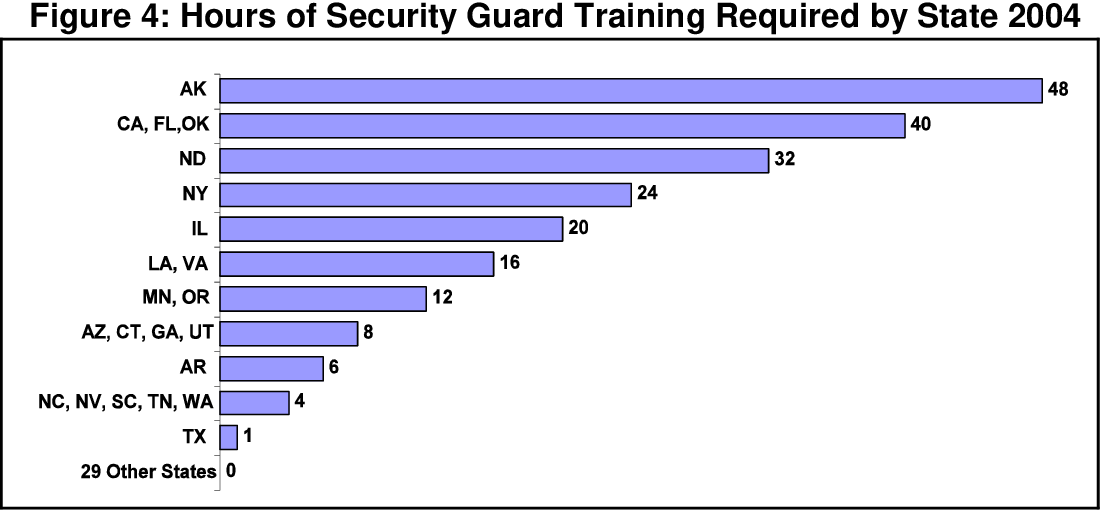 Figure 4 from Guarding America: Security Guards and U S