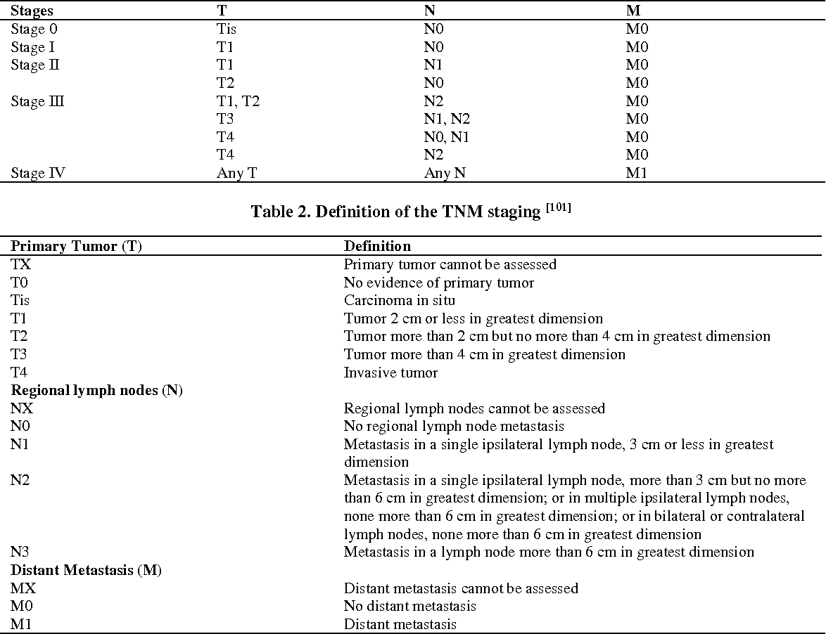 Table 2 from Current trends in oral cancer: A review