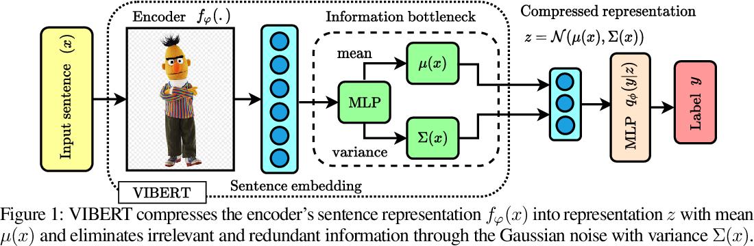 Figure 1 for Variational Information Bottleneck for Effective Low-Resource Fine-Tuning