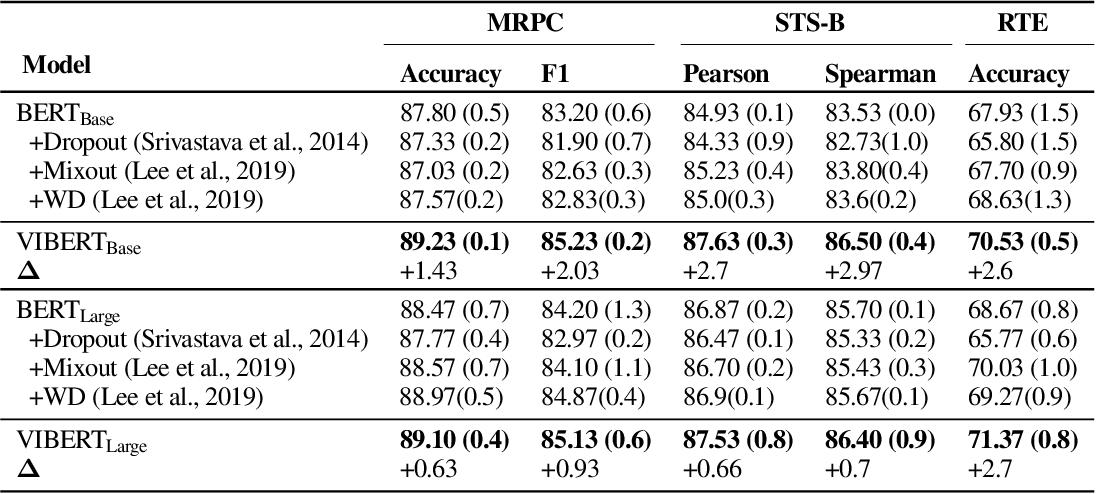Figure 2 for Variational Information Bottleneck for Effective Low-Resource Fine-Tuning