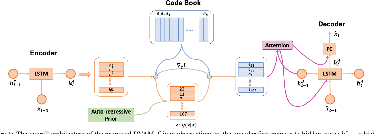 Figure 1 for Discrete Variational Attention Models for Language Generation