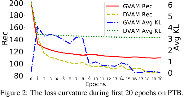 Figure 3 for Discrete Variational Attention Models for Language Generation