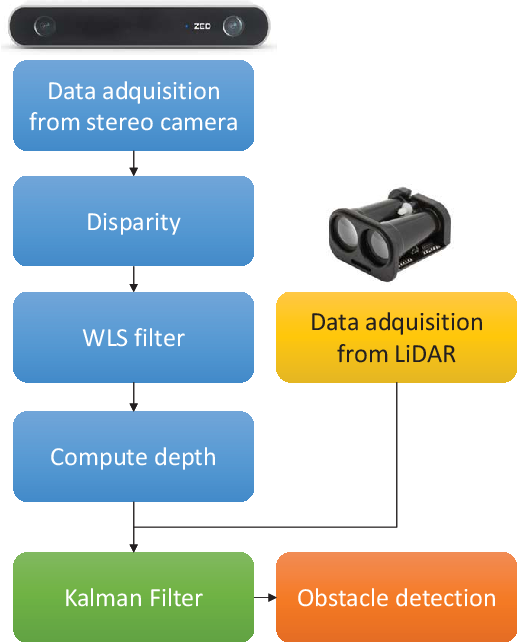 Figure 3 for Depth map estimation methodology for detecting free-obstacle navigation areas