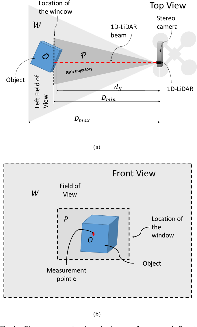 Figure 4 for Depth map estimation methodology for detecting free-obstacle navigation areas