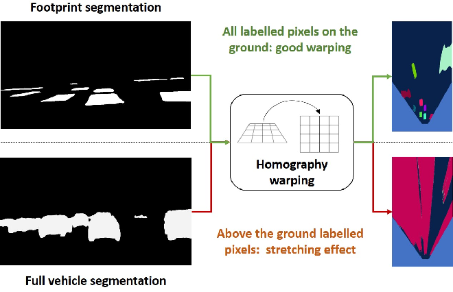 Figure 1 for Driving among Flatmobiles: Bird-Eye-View occupancy grids from a monocular camera for holistic trajectory planning