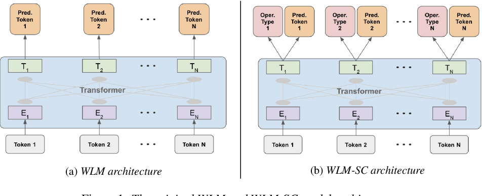 Figure 1 for Correcting Automated and Manual Speech Transcription Errors using Warped Language Models