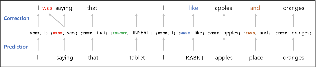 Figure 3 for Correcting Automated and Manual Speech Transcription Errors using Warped Language Models