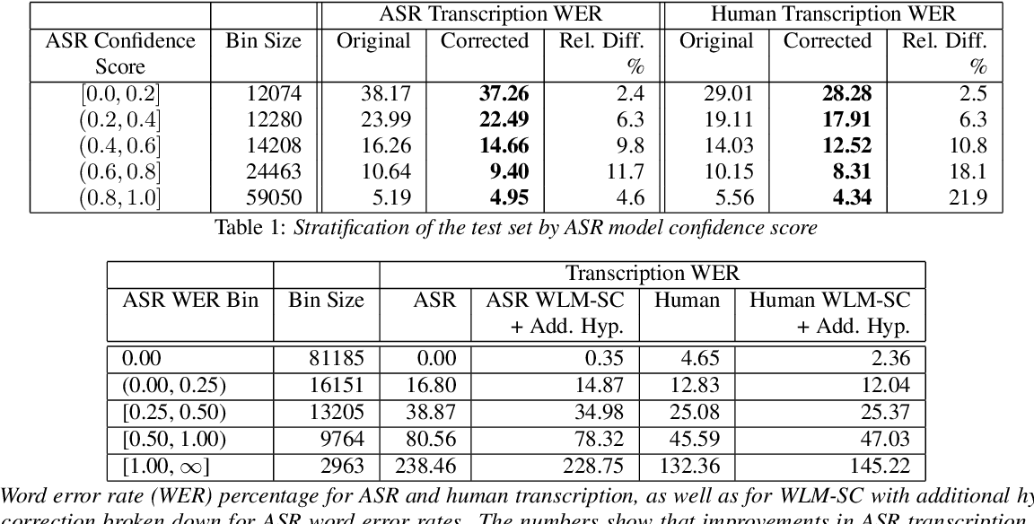 Figure 2 for Correcting Automated and Manual Speech Transcription Errors using Warped Language Models