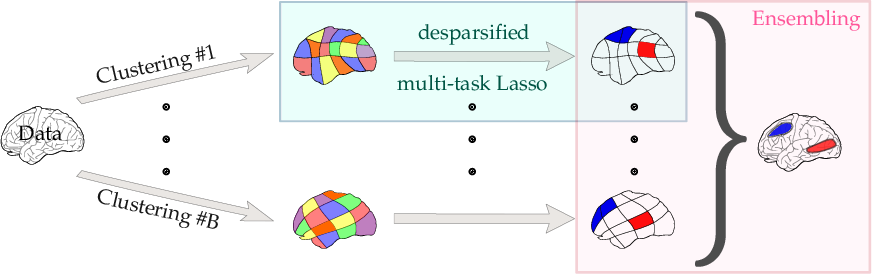 Figure 1 for Statistical control for spatio-temporal MEG/EEG source imaging with desparsified multi-task Lasso