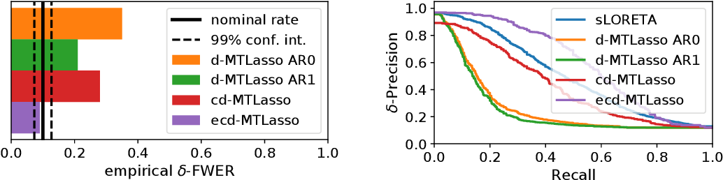 Figure 3 for Statistical control for spatio-temporal MEG/EEG source imaging with desparsified multi-task Lasso