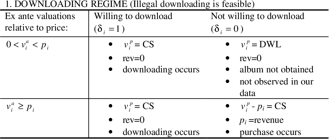 Table 1 from Piracy on the High C's: Music Downloading