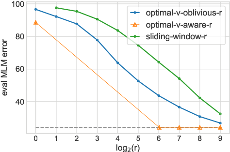 Figure 1 for Value-aware Approximate Attention