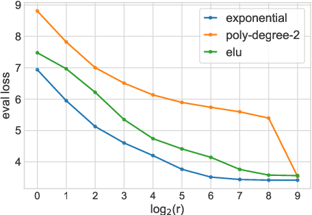 Figure 4 for Value-aware Approximate Attention
