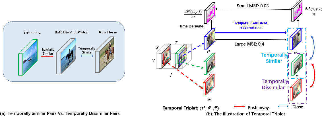 Figure 1 for Self-supervised Temporal Discriminative Learning for Video Representation Learning