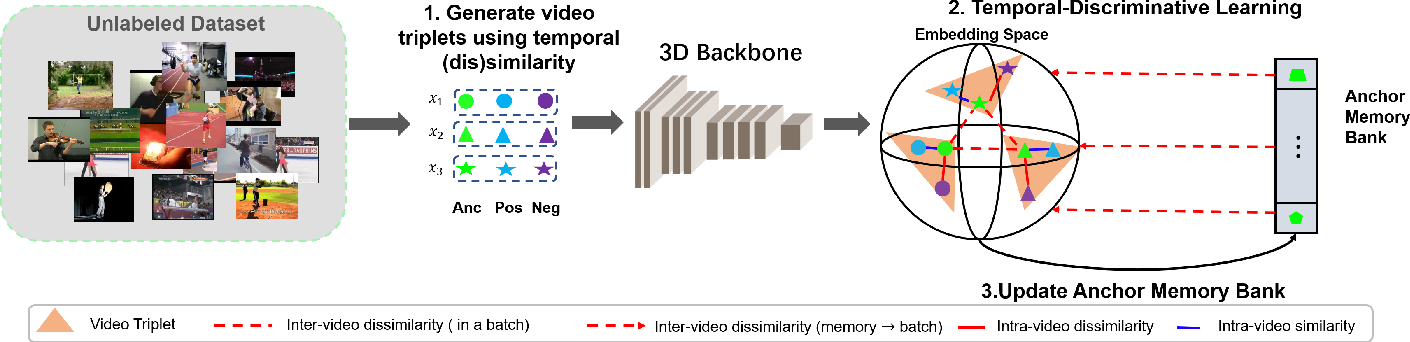Figure 2 for Self-supervised Temporal Discriminative Learning for Video Representation Learning