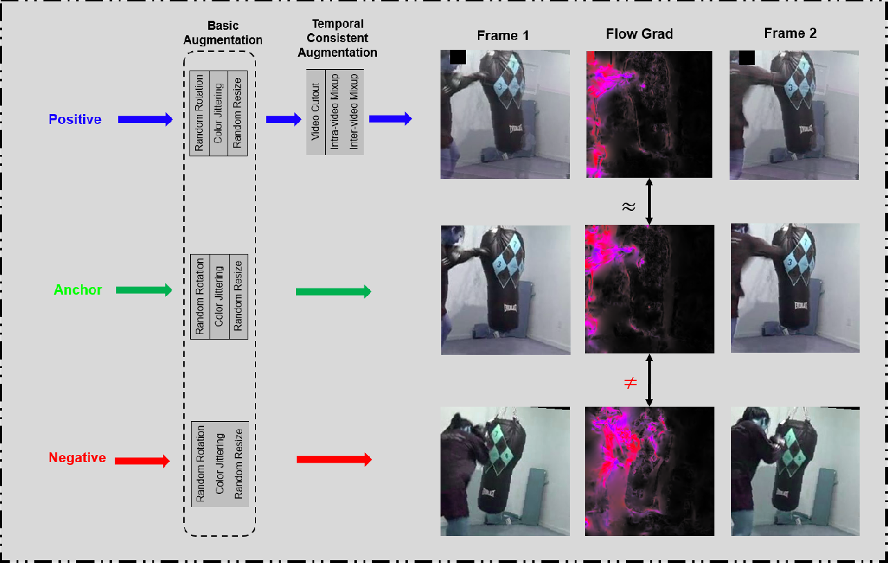 Figure 3 for Self-supervised Temporal Discriminative Learning for Video Representation Learning
