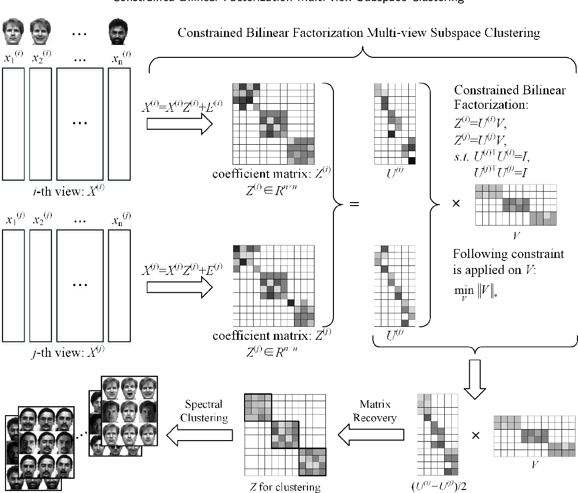 Figure 2 for Constrained Bilinear Factorization Multi-view Subspace Clustering