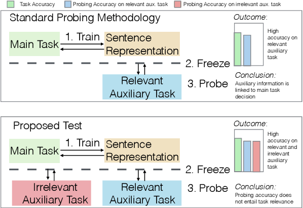 Figure 1 for Probing the Probing Paradigm: Does Probing Accuracy Entail Task Relevance?