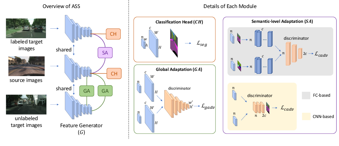 Figure 3 for Alleviating Semantic-level Shift: A Semi-supervised Domain Adaptation Method for Semantic Segmentation