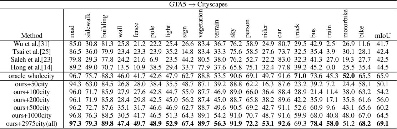 Figure 2 for Alleviating Semantic-level Shift: A Semi-supervised Domain Adaptation Method for Semantic Segmentation