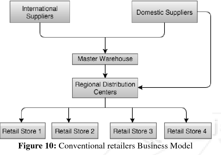 """Figure 10 from India """" s Introduction to Electronic Business ( E"""