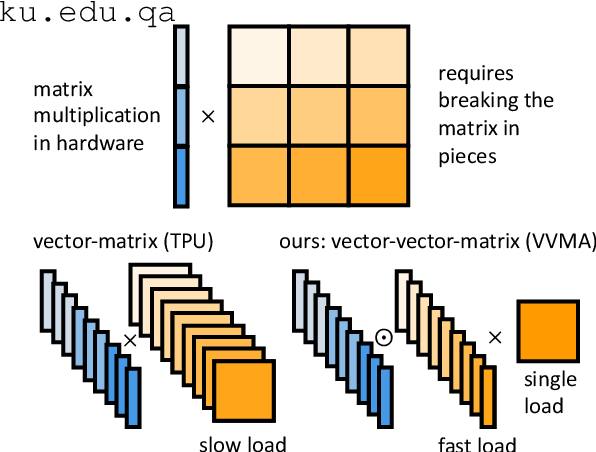 Figure 1 for Vector-Vector-Matrix Architecture: A Novel Hardware-Aware Framework for Low-Latency Inference in NLP Applications