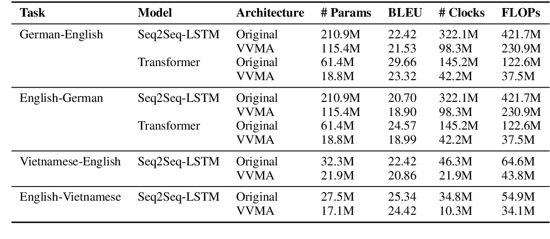 Figure 2 for Vector-Vector-Matrix Architecture: A Novel Hardware-Aware Framework for Low-Latency Inference in NLP Applications