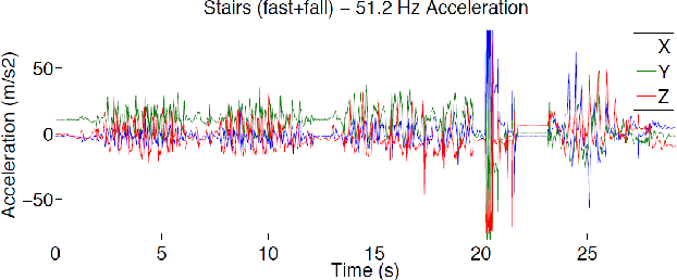 Fig. 13. Move up and down stairs (fast and fall) - 51.2 Hz