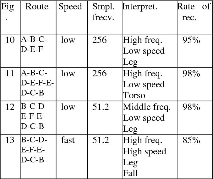 Table 1. Method efficiency.