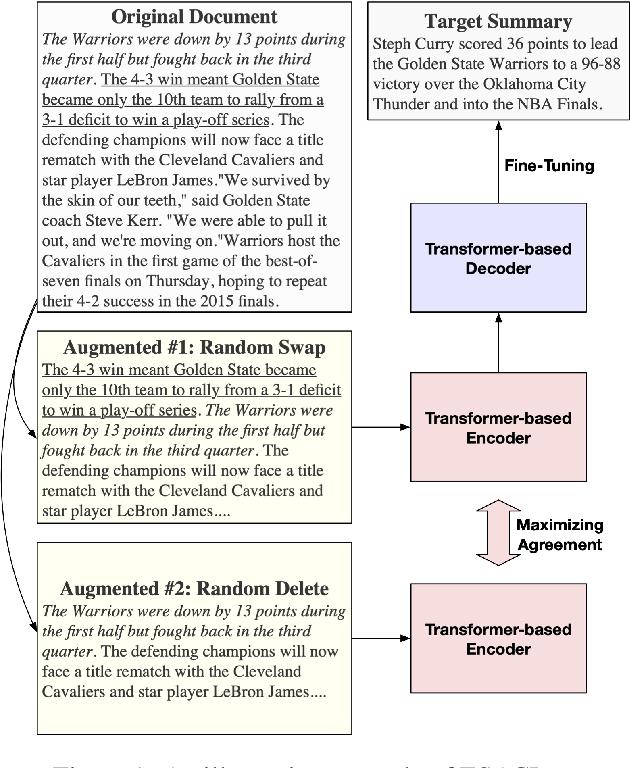 Figure 1 for Enhanced Seq2Seq Autoencoder via Contrastive Learning for Abstractive Text Summarization