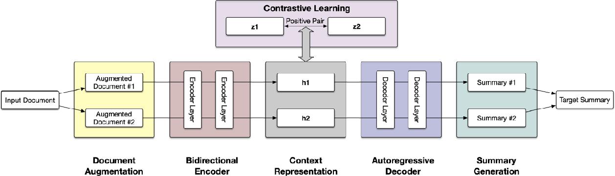 Figure 3 for Enhanced Seq2Seq Autoencoder via Contrastive Learning for Abstractive Text Summarization