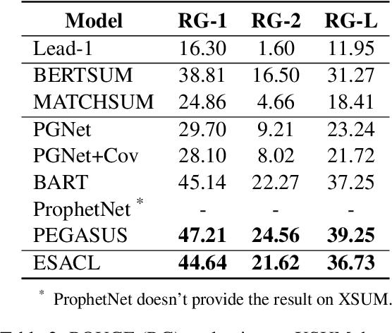 Figure 4 for Enhanced Seq2Seq Autoencoder via Contrastive Learning for Abstractive Text Summarization