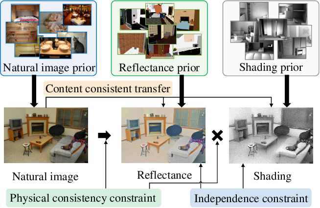 Figure 1 for Unsupervised Learning for Intrinsic Image Decomposition from a Single Image