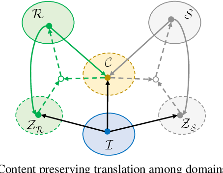 Figure 3 for Unsupervised Learning for Intrinsic Image Decomposition from a Single Image