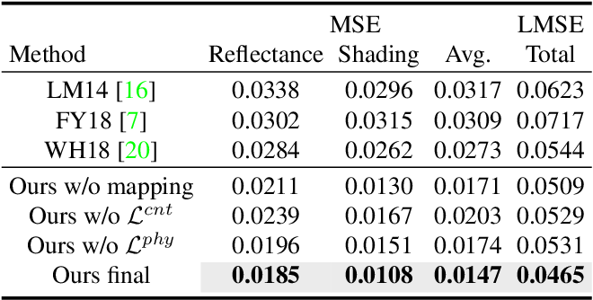 Figure 2 for Unsupervised Learning for Intrinsic Image Decomposition from a Single Image