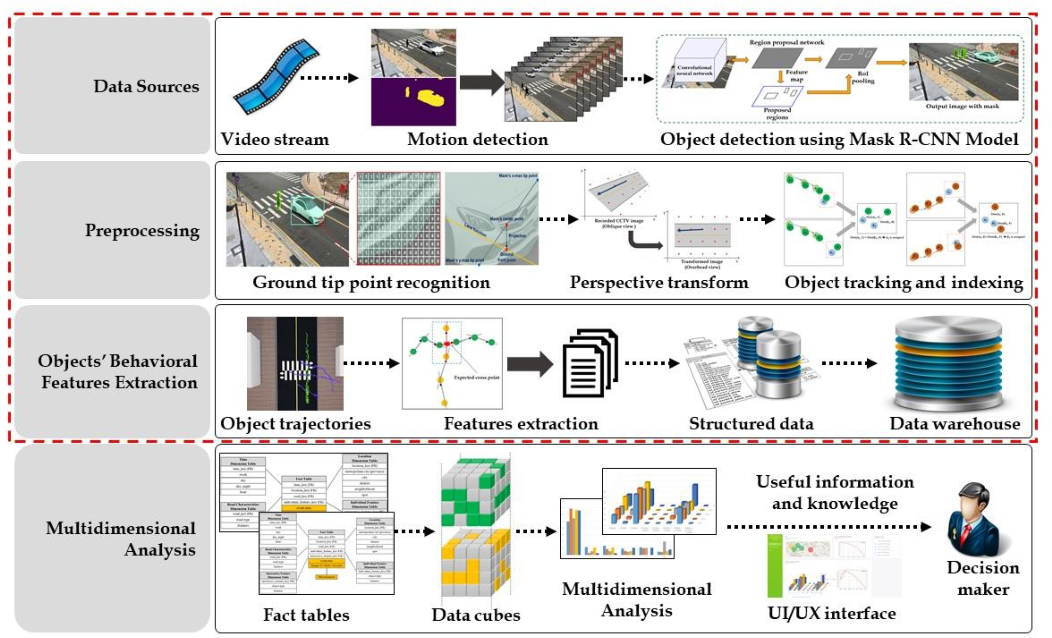 Figure 1 for Vision based Pedestrian Potential Risk Analysis based on Automated Behavior Feature Extraction for Smart and Safe City