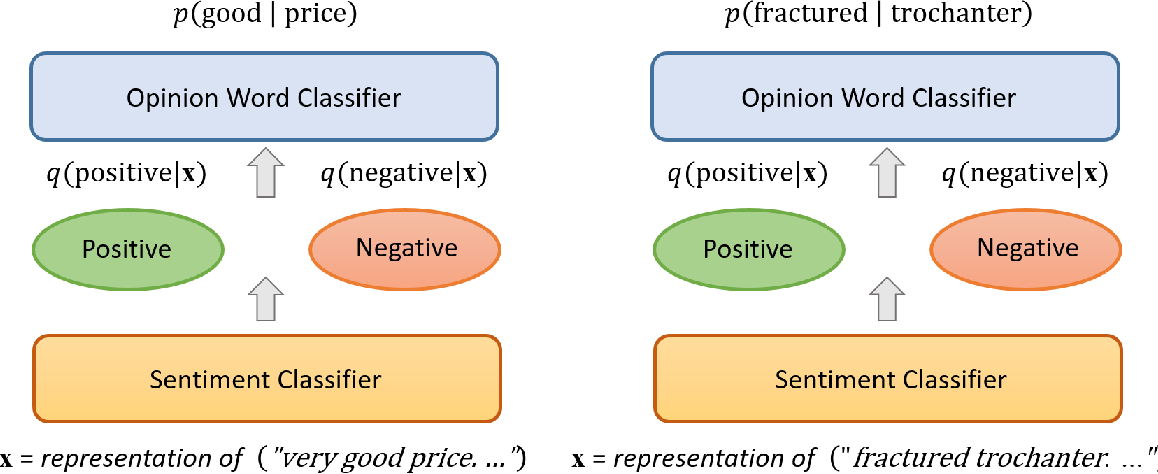 Figure 1 for A Variational Approach to Unsupervised Sentiment Analysis