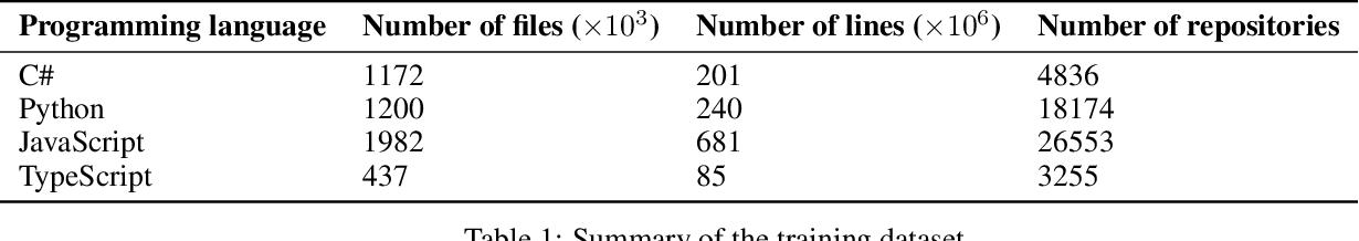 Figure 2 for IntelliCode Compose: Code Generation Using Transformer