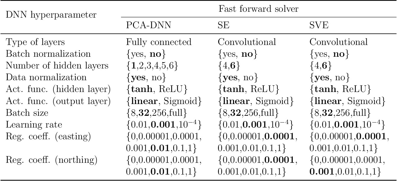 Figure 4 for Application of deep learning to large scale riverine flow velocity estimation