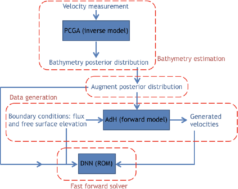 Figure 1 for Application of deep learning to large scale riverine flow velocity estimation