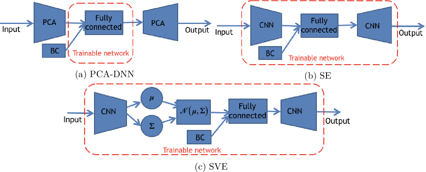 Figure 3 for Application of deep learning to large scale riverine flow velocity estimation