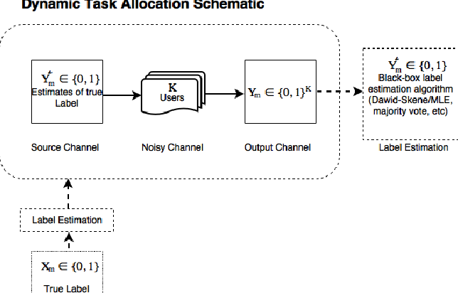 Figure 1 for Dynamic Task Allocation for Crowdsourcing Settings