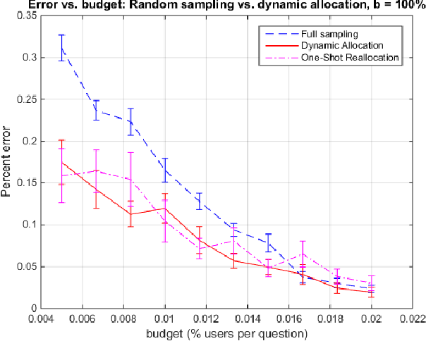 Figure 2 for Dynamic Task Allocation for Crowdsourcing Settings